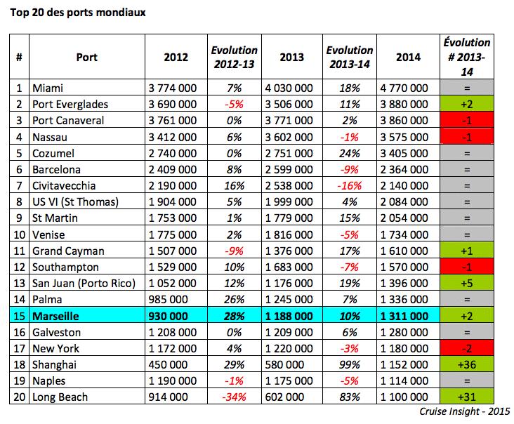 Croissance marseille d barque dans le top 15 des - Plus grand port de plaisance d europe ...