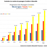 evolution-record-passager-croisiere