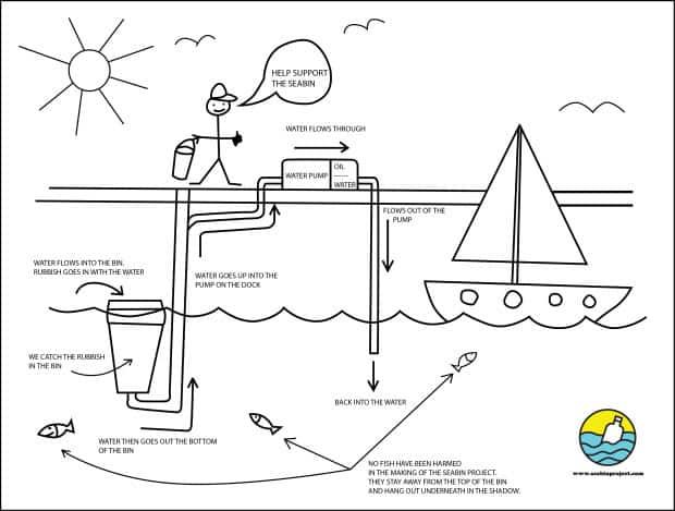fonctionnement-seabin-poubelle-port-marina