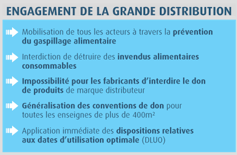 grande-distribution-gaspillage-alimentaire