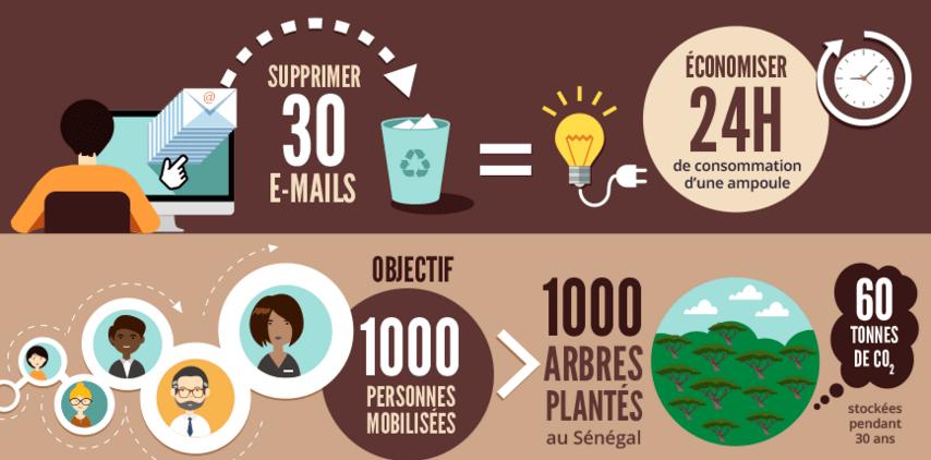 écolo, 5 astuces pour naviguer écolo sur le web et préserver la planète !, Made in Marseille