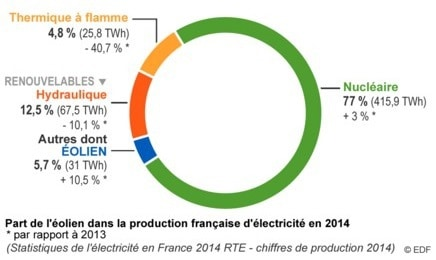 production-electricite-france-2014-eolien