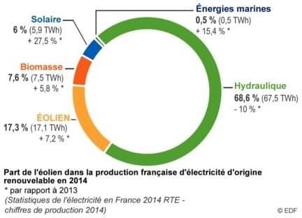 production-electricite-france-2014-eolienproduction-electricite-renouvelable-france-2014-eolien