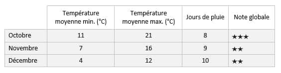 temperature-meteo-saison-automne