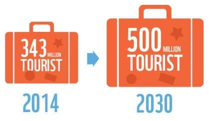 augmentation-nombre-touriste-mediterranee