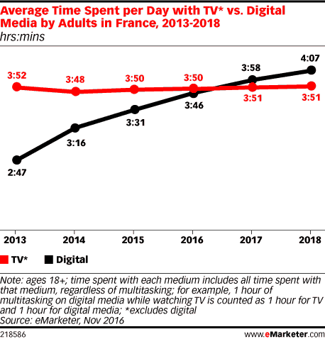 temps-moyen-media-internet-tele