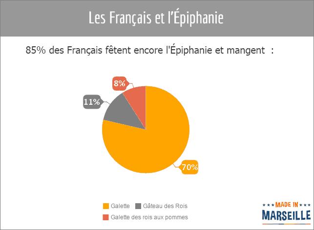 francais-epiphanie-gateau-galette-rois