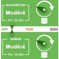 EcoWatt – Comment favoriser les économies d'énergie en PACA ?