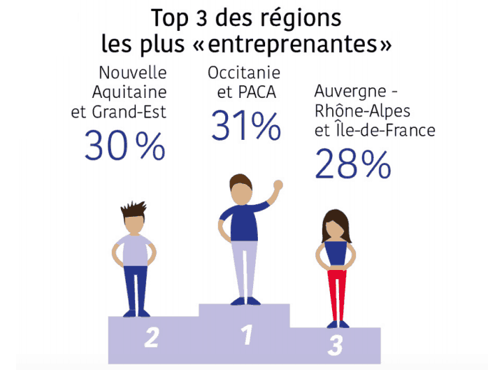 , Enquête – La région PACA attire le plus d'entrepreneurs en France, Made in Marseille, Made in Marseille