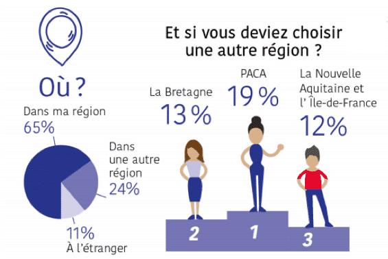 paca-meilleure-region-entreprendre-startup