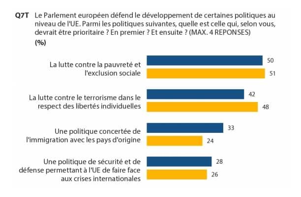 priorite-lutte-pauvrete-parlement-europeen