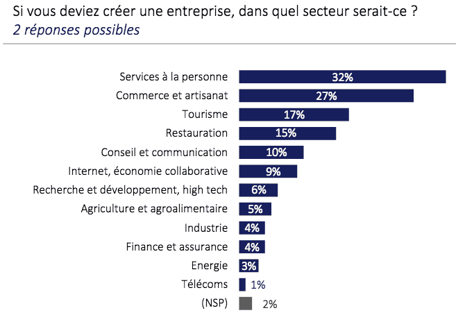 secteur-favorable-creation-entreprise