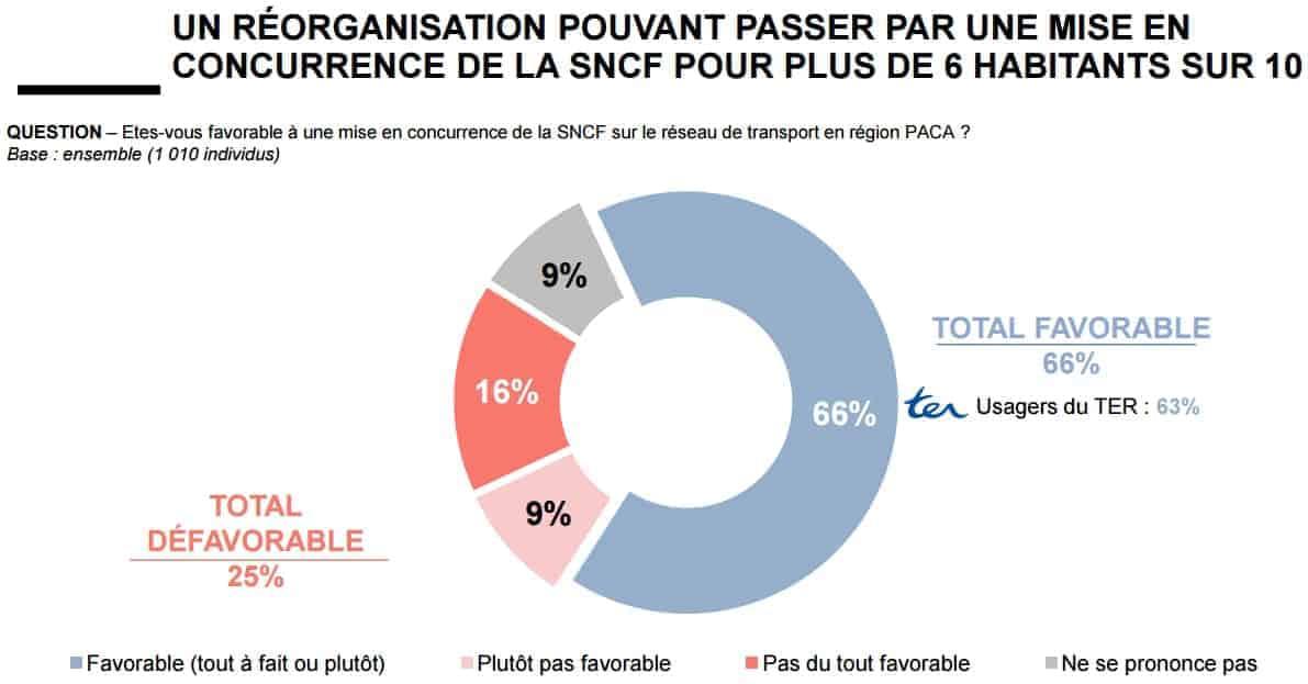 sondage-ouverture-concurrence-sncf-paca