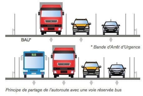amenagement-voie-couloir-bus-autoroute