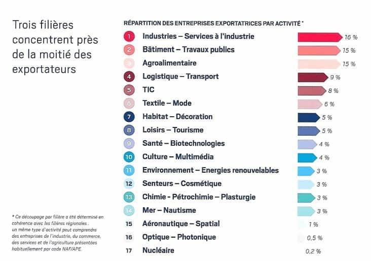 filiere-exportation-provence-paca