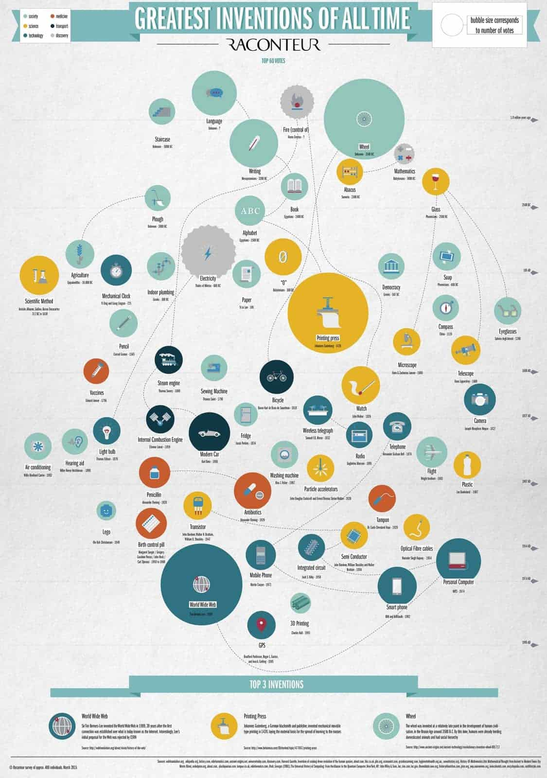 plus-grandes-inventions-histoire-monde
