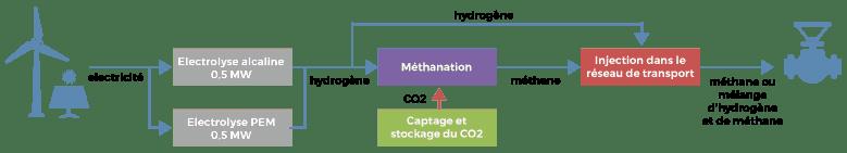 projet-hydrogene-methanisation-jupiter-1000