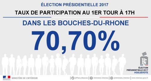 participation-presidentielle-bouches-rhone