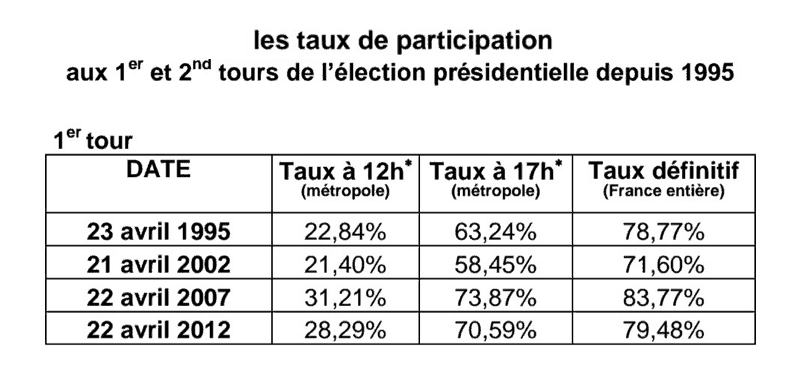 taux-participation-presidentielle-1995-2002-2007-2012