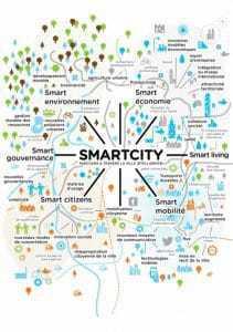 Les critères auxquels doit répondre une Smart city.