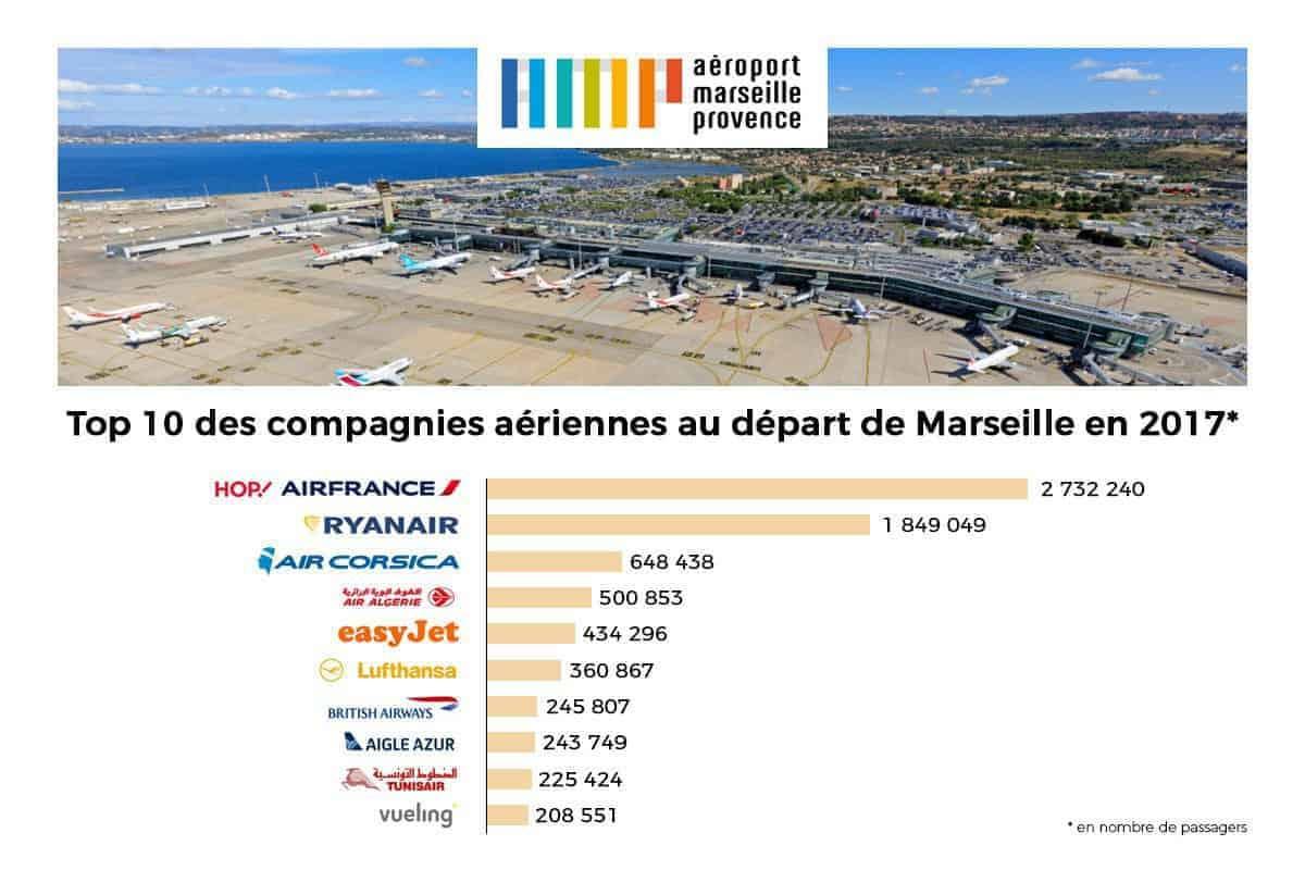 meillleure-destination-vol-compagnie-aeroport