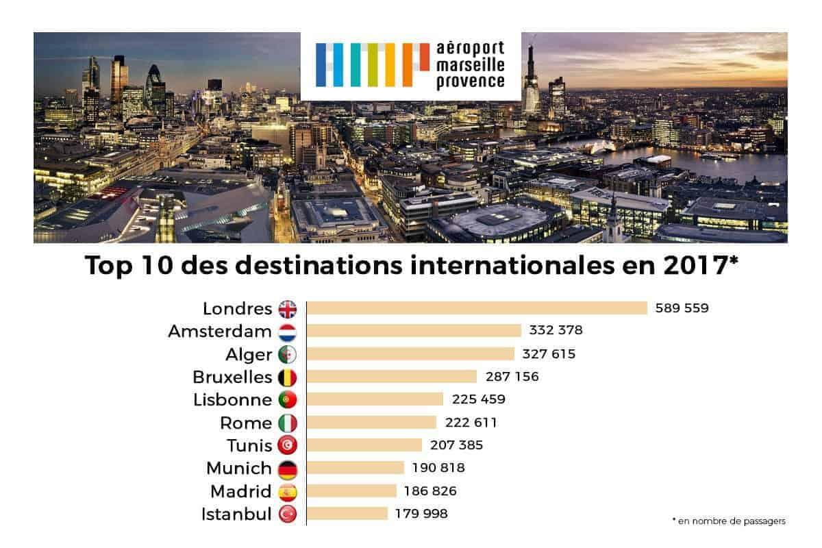 L'aéroport de Bordeaux franchit le cap des 6 millions de passagers