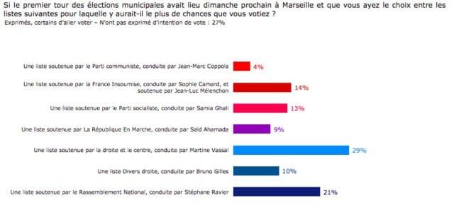 , Municipales : Martine Vassal s'offre un sondage qui la place en tête