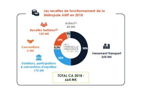 , La gratuité des transports dans la métropole définitivement enterrée, Made in Marseille, Made in Marseille