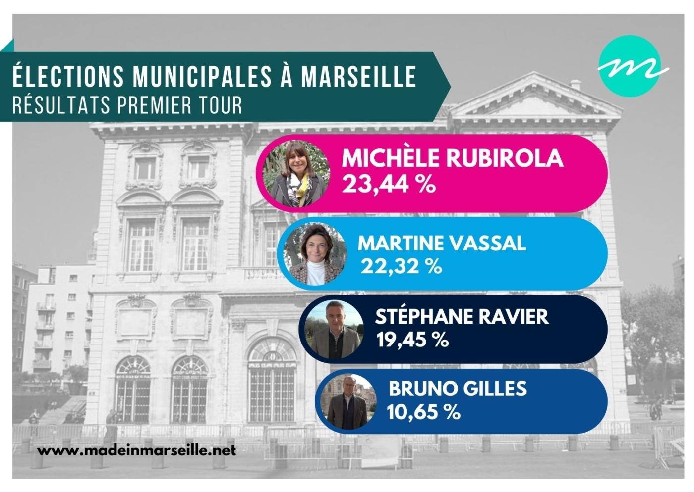 , Municipales : Les résultats en direct secteur par secteur à Marseille, Made in Marseille, Made in Marseille