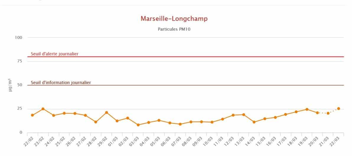 , Les effets du confinement sur la pollution de l'air à Marseille, Made in Marseille
