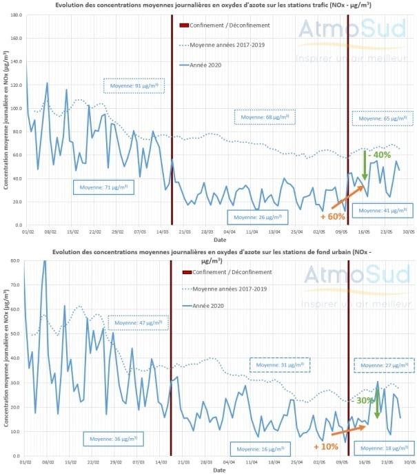, Déconfinement : Le retour de la pollution, mais toujours inférieur aux années précédentes, Made in Marseille